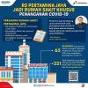 RS Pertamina Jaya Khusus Tangani Pasien Corona