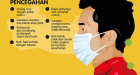 Protokol Kesehatan jika Mengalami Gejala Covid-19